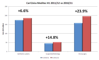 Carl Zeiss Meditec sales growth 2011-2012