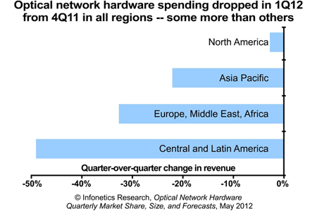 Hard times? Spending on optical networking equipment fell 23% globally.