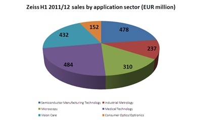 Zeiss sales by application sector