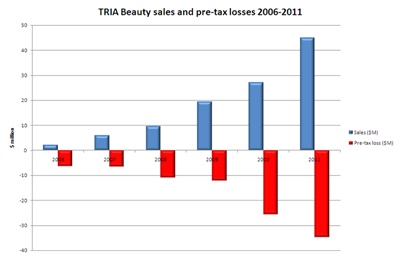 TRIA Beauty sales and losses 2006-2011