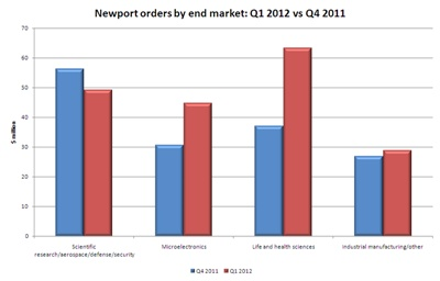 Newport order trends by end market