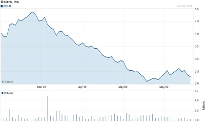 Oclaro stock slump prompts private bid