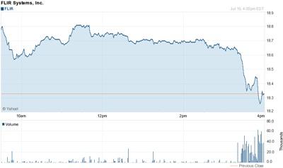 Stock slippage