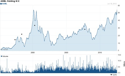 ASML share price graph: 1996-2012