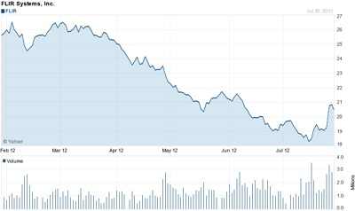 FLIR stock price: past six months