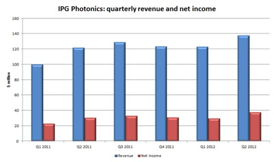 IPG Photonics sales and earnings: past six quarters