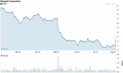 Newport stock price: past six months