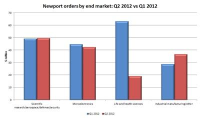 Newport Q2 2012 - new orders (click to enlarge)