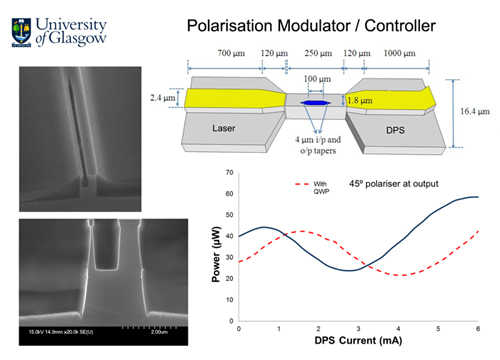 Design of Glasgow's semiconductor laser with monolithically integrated dynamic polarization control.