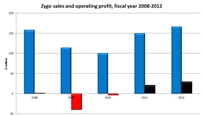 Back in black: Zygo operating profit 2008-2012