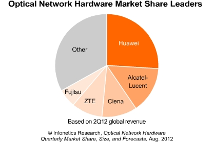 Mixed bag: the optical network equipment market grew 15% in 2Q12 on 1Q12, but is down 10% on 2Q11.