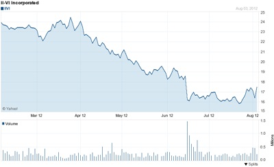 II-VI stock price: past six months