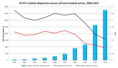 US PV module shipments versus price declines