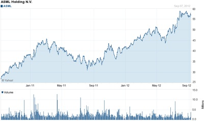 On the up and up: ASML's stock price (last 24 months)