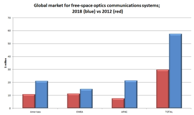 Market for FSO systems: 2012-2018 (click to enlarge)