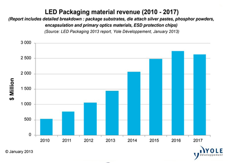 The LED package substrate market will grow annually by 20% over 2012-2017.