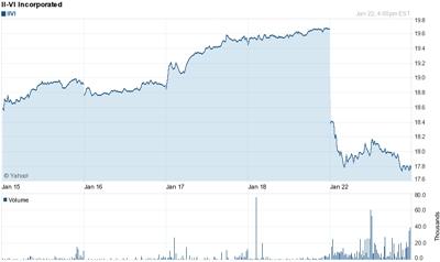 Stock drop: II-VI loses 10%
