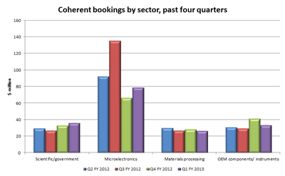 Looking up: Coherent's Q1 FY2013 bookings by market segment