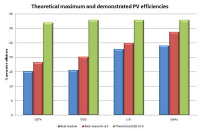 PV efficiencies - theoretical maxima and real performance