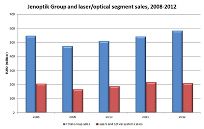 Jenoptik Group and laser/optics sales, 2008-2012