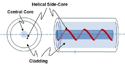 Helical side-core