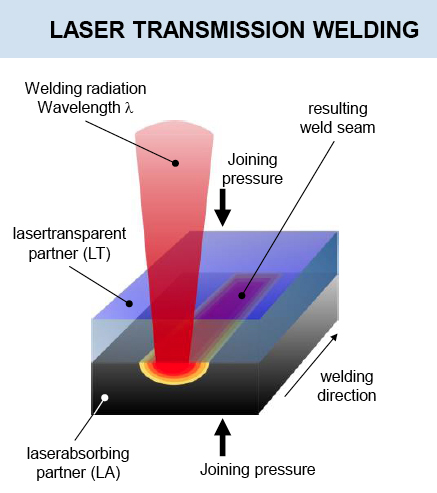Laser transmission welding has become well established in industry
