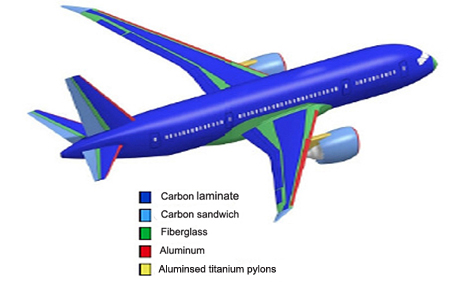 Increasingly, composites such as carbon laminates (blue) are replacing metal alloys.