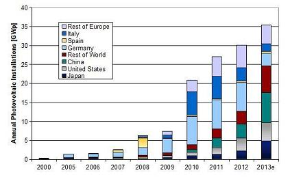On the up: Cumulative PV installations from 2000 to 2013.