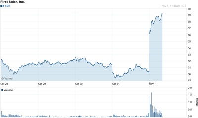 Back on the up: First Solar's stock price