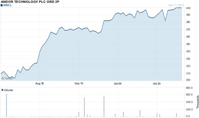 Andor stock price: past three months