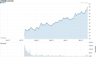 On the up and up: Osram's stock price
