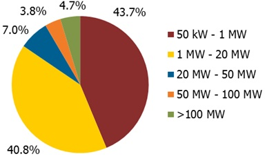 US PV projects breakout