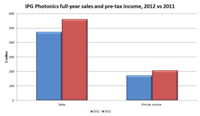 Solid: IPG's sales and income growth
