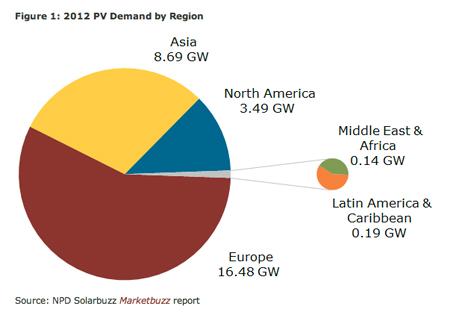 2012 photovoltaic solar power demand by region.