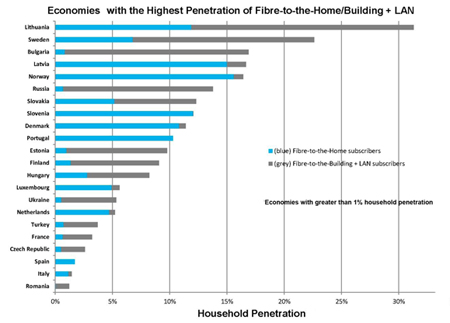 European economies with the highest penetration of FTTH.