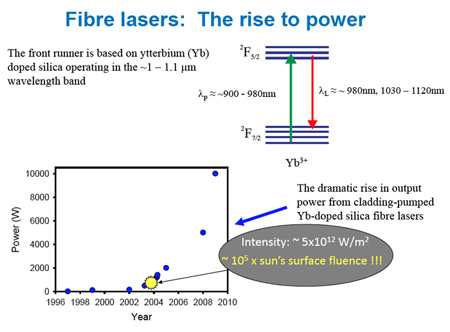 Fiber lasers based on Yb-doped silica based around 1µm have seen their powers rocket.