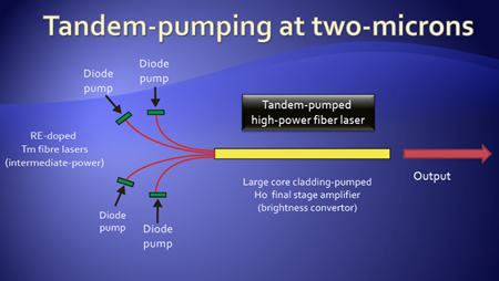 One strategy to boost fiber laser output is tandem pumping.
