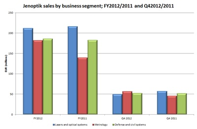 Sales by segment in 2012 (click to enlarge)