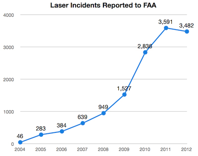 Anti-civilian aircraft laser incidents have rocketed.