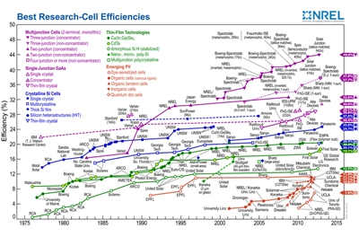 NREL chart of record solar cell performance (click to enlarge)