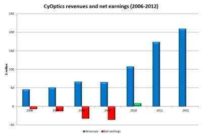 CyOptics financials: 2006-2012