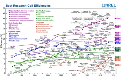NREL's chart of record-breaking solar cells (click to enlarge)