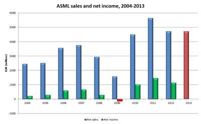 ASML financials: the Meurice years