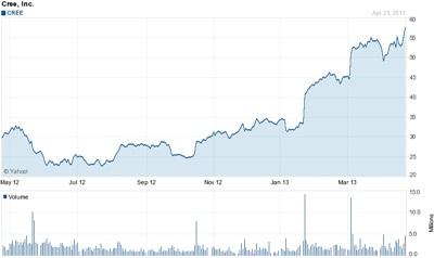 Long-term high: Cree's stock price nears $60