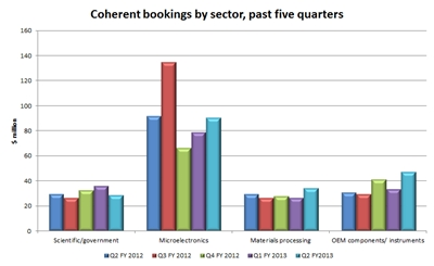 Coherent bookings trend: past five quarters (click to enlarge)