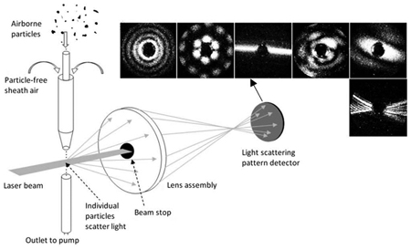 Spatial light scattering patterns from individual airborne particles.