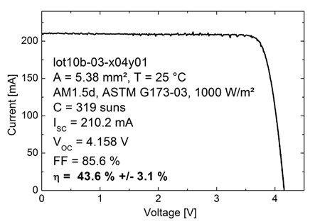 Characteristics of the currently best Fraunhofer ISE-Soitec four-junction solar cell.