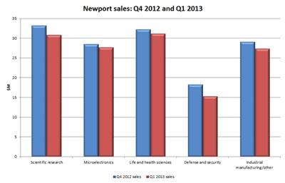 Sales: down