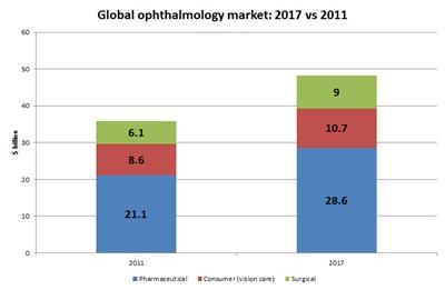Ophthalmology market