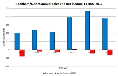 Oclaro finances: FY2007-2012 (click to enlarge)